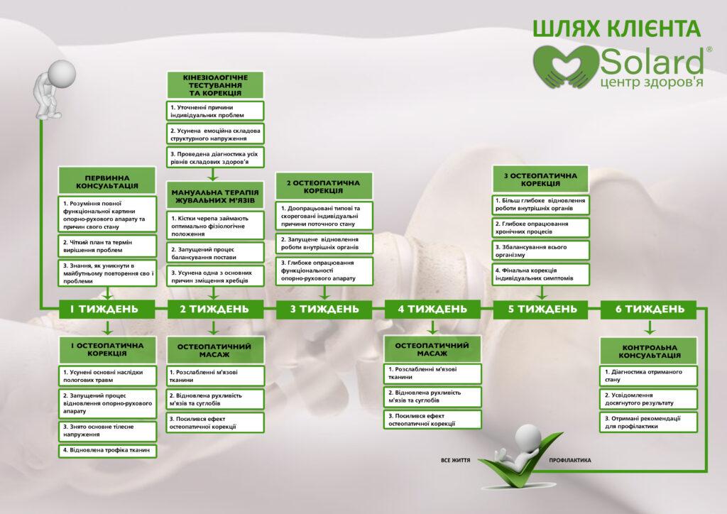 Центр здоров'я Solard - Шлях кліента до здоров'я - 1