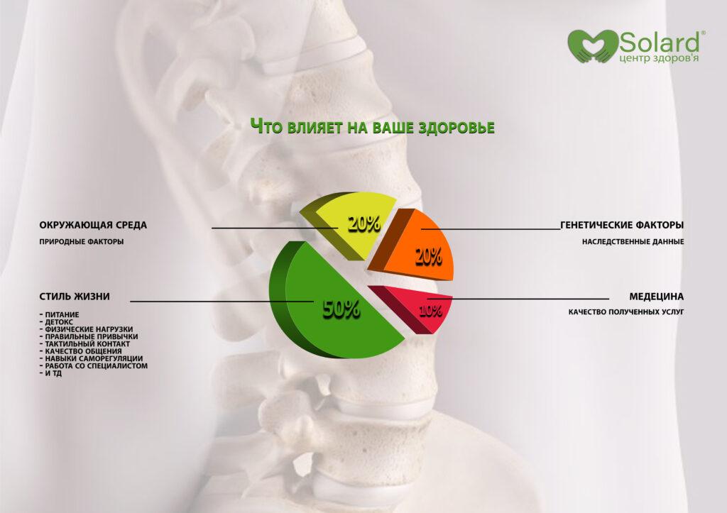 Центр здоров'я Solard - Принципы здоровья - 3