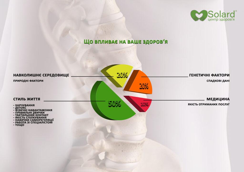 Центр здоров'я Solard - Принципи здоров'я - 3