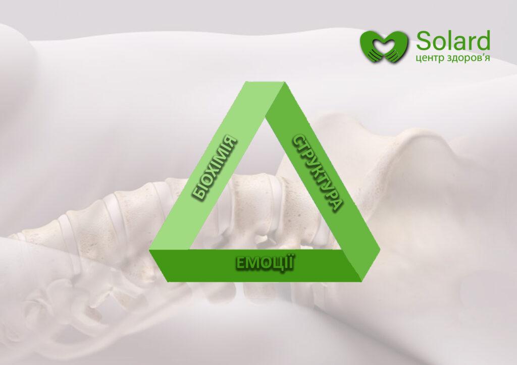 Центр здоров'я Solard - Принципы здоровья - 1
